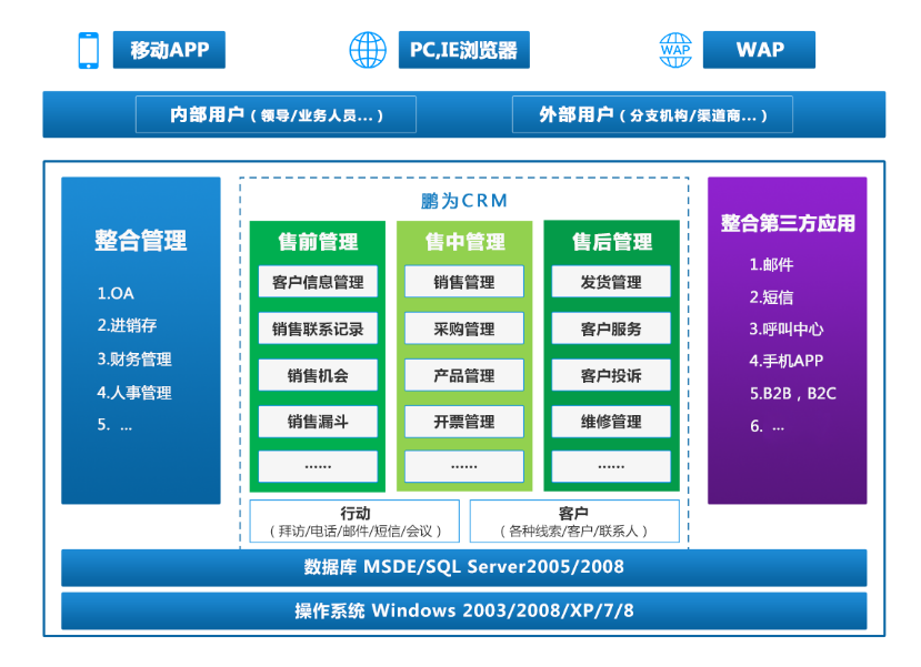 鹏为E6-CRM客户管理.png