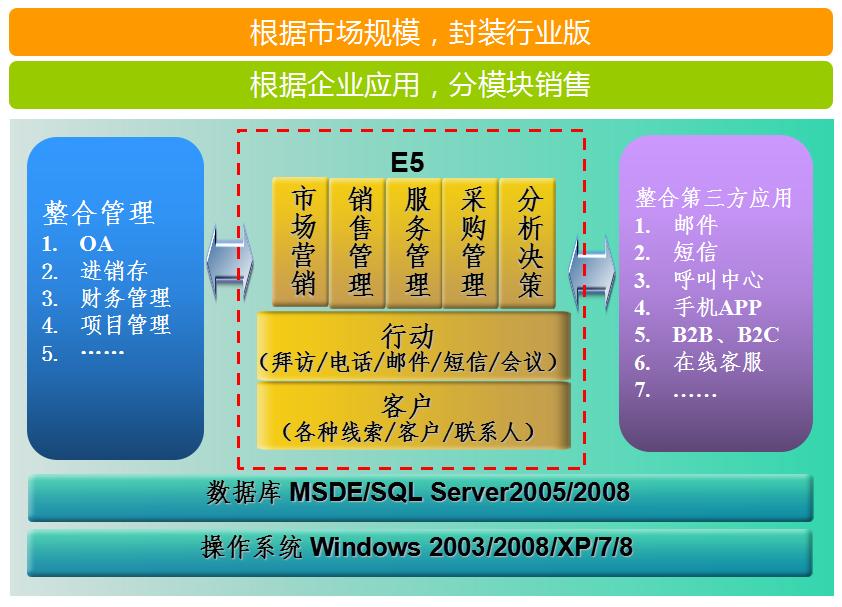 CRM管理软件-鹏为E5.png