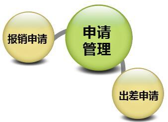 鹏为E5业务人员审批流程.jpg