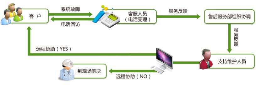 鹏为E5-售前售后服务.jpg